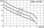Центробежный самовсасывающий насос Wilo-Jet WJ 204 X (3~230/400 В)