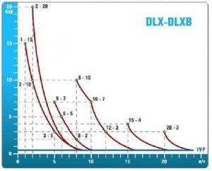 Насос DLX-MA/MB 1-15 230V PVDF_3