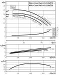 Сдвоенный насос с сухим ротором Wilo DL 100/250-7,5/4