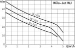 Центробежный самовсасывающий насос Wilo-Jet WJ 204 (1~230 В)