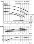 Сдвоенный насос с сухим ротором Wilo DL 100/170-3/4