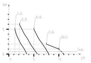 Насос PKX-MA/A 7-2 230V (7-2/10-1)_3